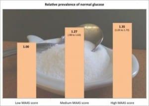 glucose graph