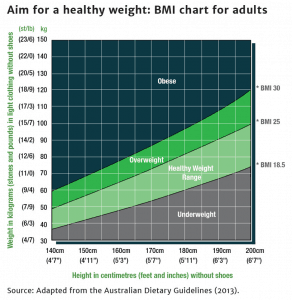 BMI chart for Adults | Freedom Chinese Medicine